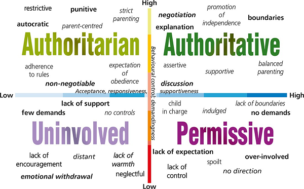 authoritarian parenting essay Authoritarian and permissive styles education essay parenting styles have been researched for many years and as research has developed it has become clear that the style of parenting employed could impact on children's development.